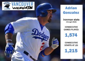 Adrian Gonzalez is Vancouver's career leader in hits, home runs, RBIs, runs, doubles, extra-base hits and walks.